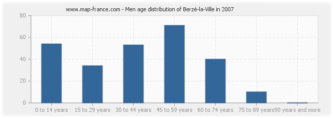 Men age distribution of Berzé-la-Ville in 2007