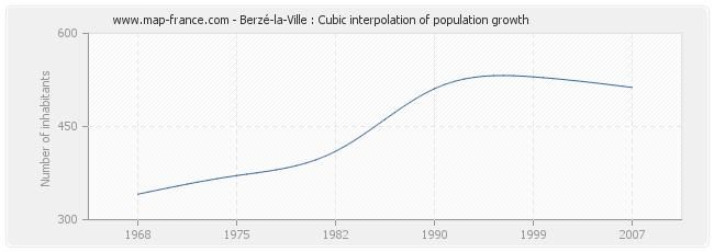 Berzé-la-Ville : Cubic interpolation of population growth