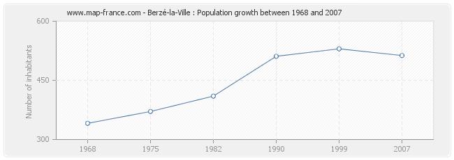 Population Berzé-la-Ville