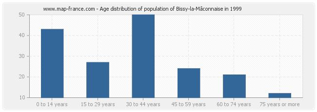 Age distribution of population of Bissy-la-Mâconnaise in 1999