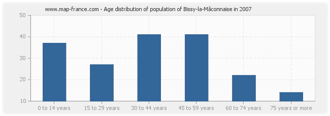 Age distribution of population of Bissy-la-Mâconnaise in 2007