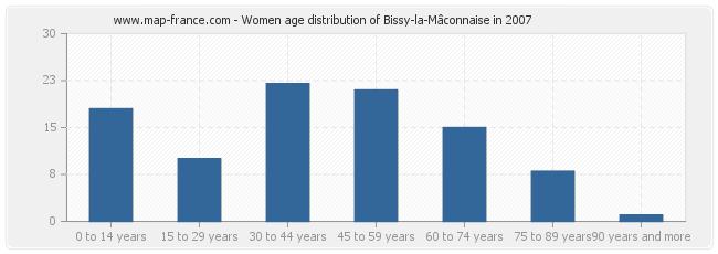 Women age distribution of Bissy-la-Mâconnaise in 2007