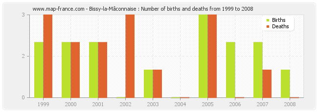 Bissy-la-Mâconnaise : Number of births and deaths from 1999 to 2008