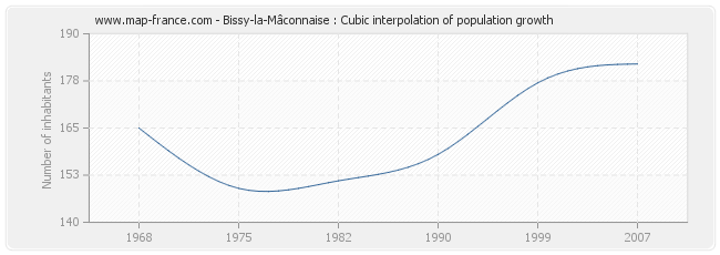 Bissy-la-Mâconnaise : Cubic interpolation of population growth
