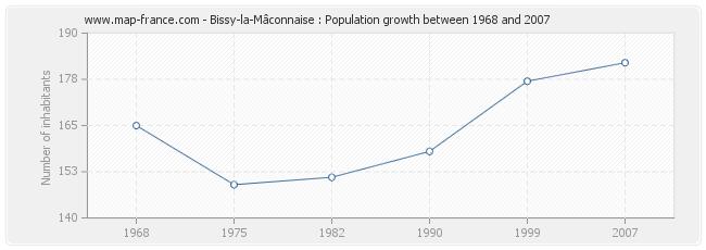 Population Bissy-la-Mâconnaise