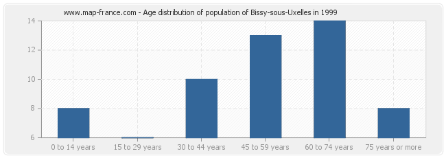 Age distribution of population of Bissy-sous-Uxelles in 1999