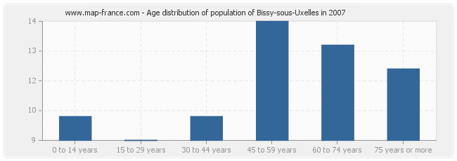 Age distribution of population of Bissy-sous-Uxelles in 2007