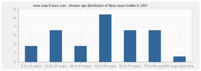 Women age distribution of Bissy-sous-Uxelles in 2007