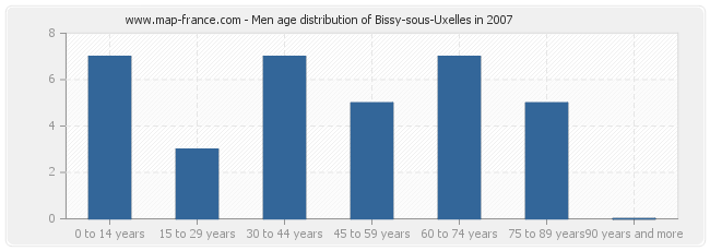 Men age distribution of Bissy-sous-Uxelles in 2007