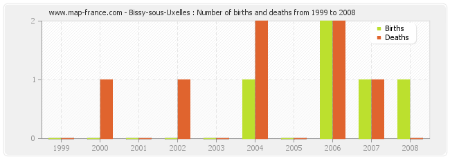 Bissy-sous-Uxelles : Number of births and deaths from 1999 to 2008