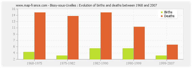 Bissy-sous-Uxelles : Evolution of births and deaths between 1968 and 2007