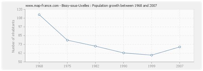 Population Bissy-sous-Uxelles