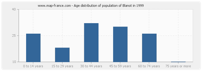Age distribution of population of Blanot in 1999