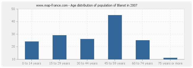 Age distribution of population of Blanot in 2007