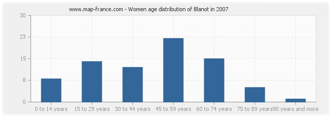 Women age distribution of Blanot in 2007