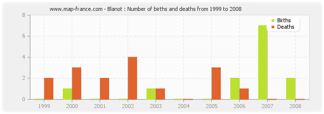 Blanot : Number of births and deaths from 1999 to 2008