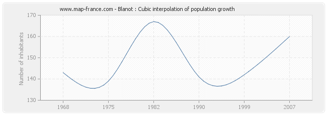 Blanot : Cubic interpolation of population growth