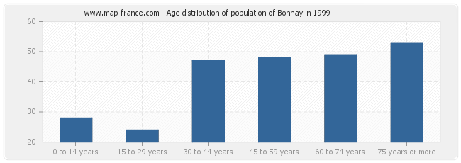 Age distribution of population of Bonnay in 1999