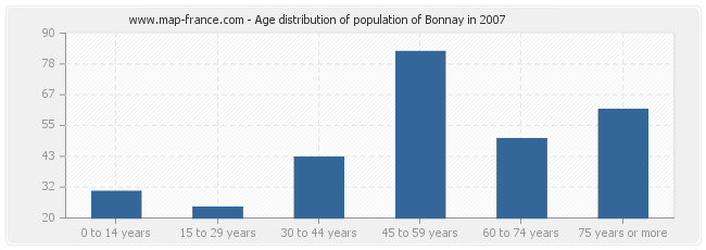 Age distribution of population of Bonnay in 2007