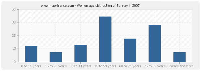Women age distribution of Bonnay in 2007