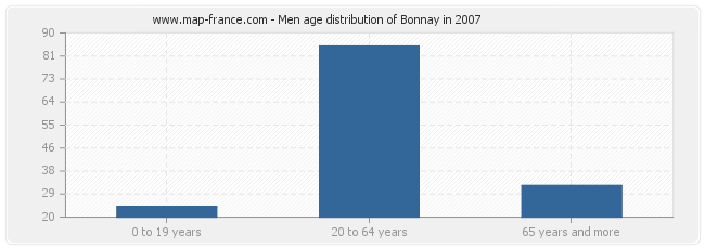 Men age distribution of Bonnay in 2007