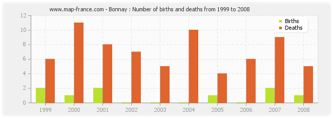Bonnay : Number of births and deaths from 1999 to 2008