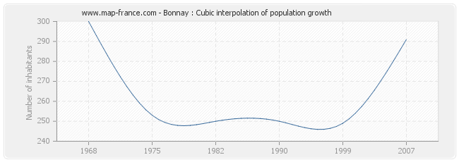 Bonnay : Cubic interpolation of population growth