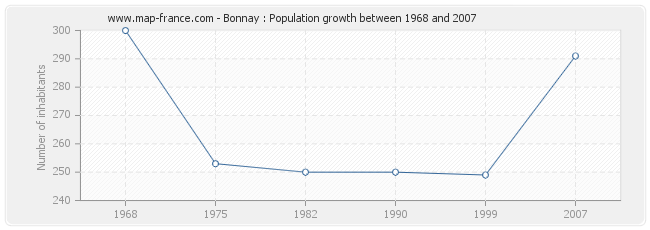 Population Bonnay