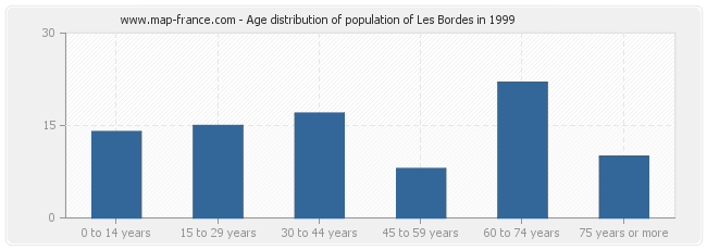 Age distribution of population of Les Bordes in 1999
