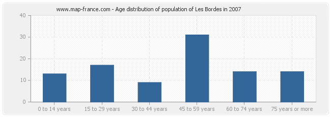 Age distribution of population of Les Bordes in 2007