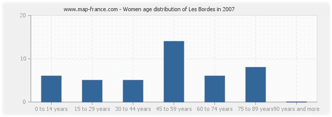 Women age distribution of Les Bordes in 2007