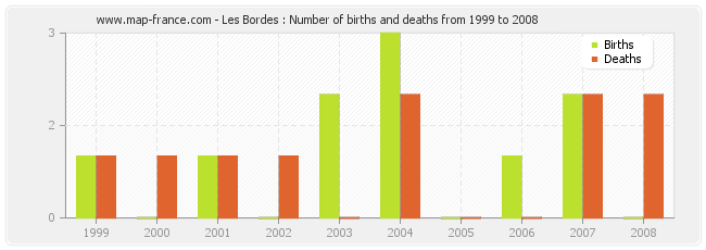 Les Bordes : Number of births and deaths from 1999 to 2008