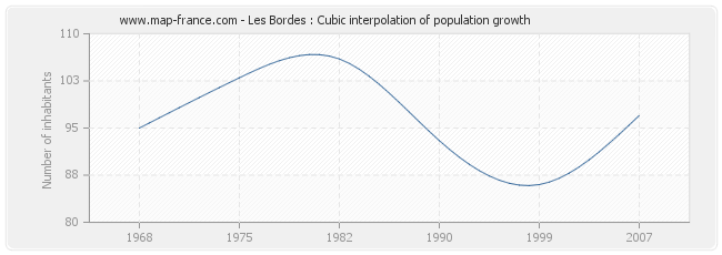 Les Bordes : Cubic interpolation of population growth