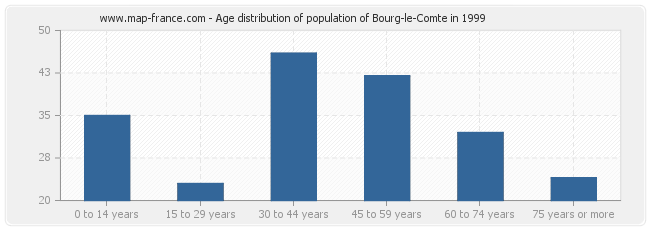 Age distribution of population of Bourg-le-Comte in 1999
