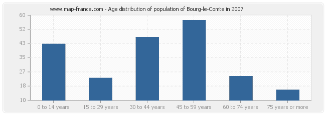 Age distribution of population of Bourg-le-Comte in 2007