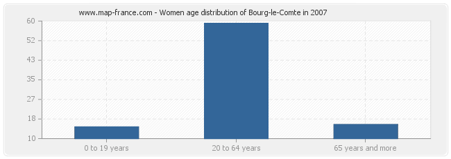 Women age distribution of Bourg-le-Comte in 2007