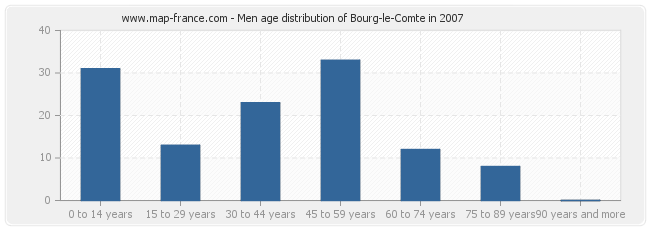 Men age distribution of Bourg-le-Comte in 2007