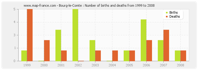 Bourg-le-Comte : Number of births and deaths from 1999 to 2008