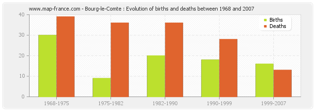 Bourg-le-Comte : Evolution of births and deaths between 1968 and 2007