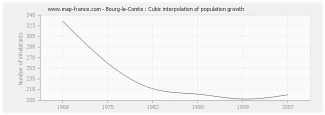 Bourg-le-Comte : Cubic interpolation of population growth