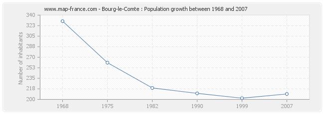 Population Bourg-le-Comte