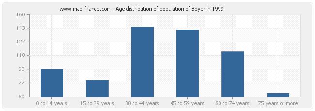 Age distribution of population of Boyer in 1999