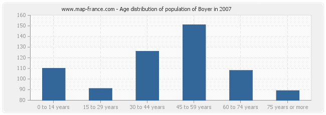 Age distribution of population of Boyer in 2007
