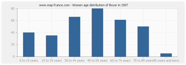 Women age distribution of Boyer in 2007