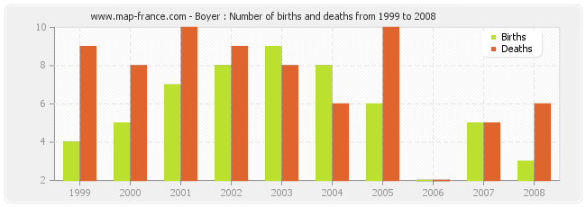 Boyer : Number of births and deaths from 1999 to 2008