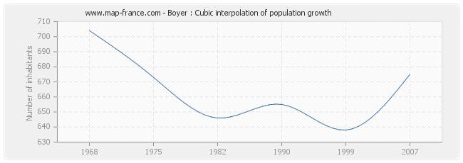 Boyer : Cubic interpolation of population growth