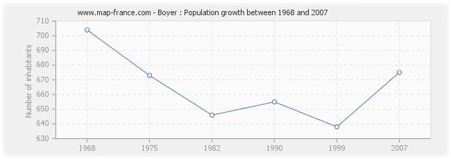 Population Boyer