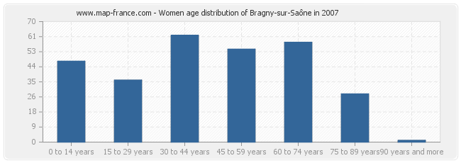 Women age distribution of Bragny-sur-Saône in 2007