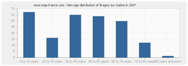 Men age distribution of Bragny-sur-Saône in 2007