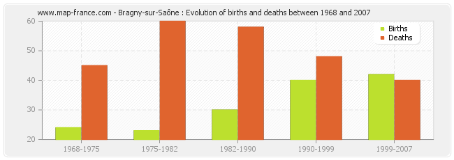Bragny-sur-Saône : Evolution of births and deaths between 1968 and 2007